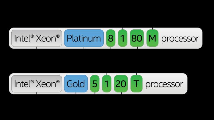 1 - نحوه نام گذاری پردازنده های Xeon چگونه میباشد ؟