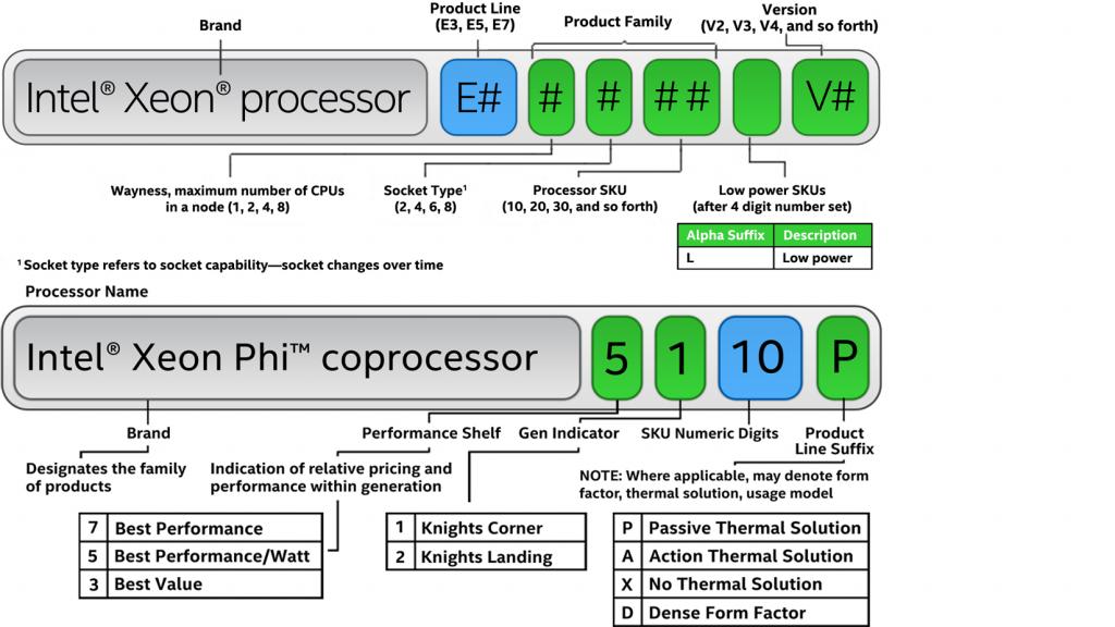 2 1024x576 - نحوه نام گذاری پردازنده های Xeon چگونه میباشد ؟