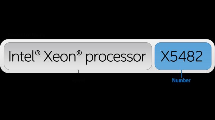 4 - نحوه نام گذاری پردازنده های Xeon چگونه میباشد ؟