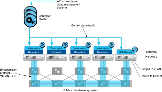 NSX2 - VMware NSX و ویژگی های برجسته آن