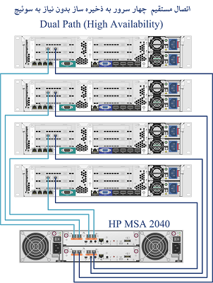 1489477601.FourServer - معرفی و بررسی کلی ذخیره ساز HP MSA 2040