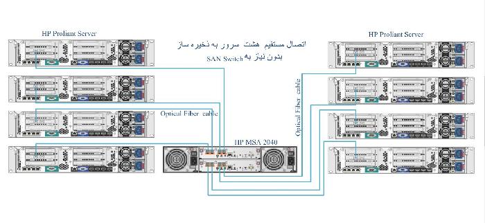 1489477637.EightServer - معرفی و بررسی کلی ذخیره ساز HP MSA 2040