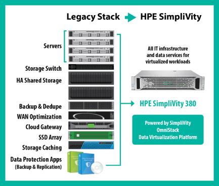 بررسی اجمالی و استفاده HPE از SimpliVity در تکنولوژی های خود