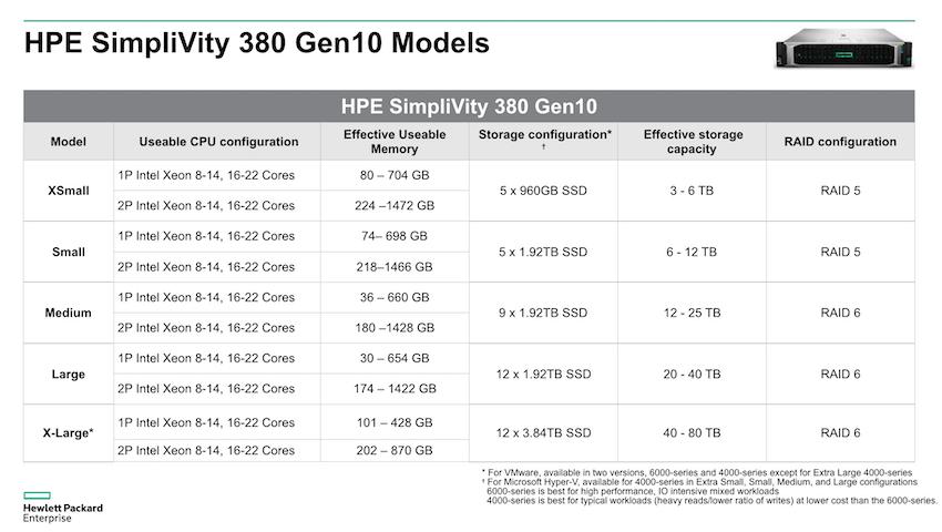 007 - بررسی اجمالی و استفاده HPE از SimpliVity در تکنولوژی های خود
